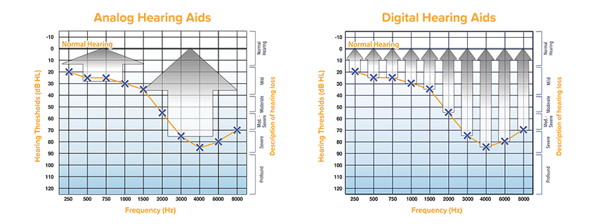 audiogram of hearing aids