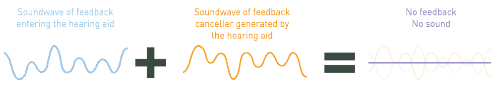 feedback cancellation of hearing aids